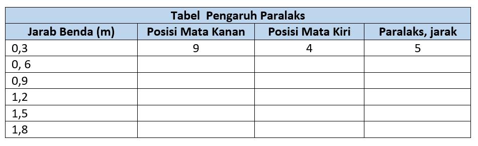 Pengaruh Tabel Paralaks